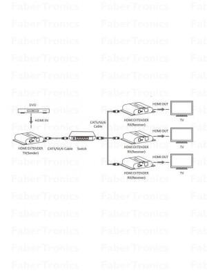 Extra ontvanger voor FTHDE45 4K HDMI extender over LAN + IR