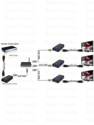 Extra ontvanger voor HDMI extender FTHDE95 - Huismerk