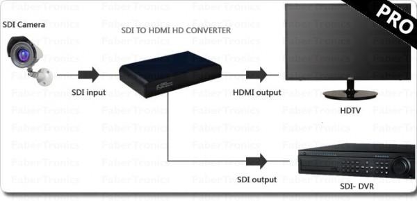 SDI naar HDMI Pro met doorlus voorbeeld