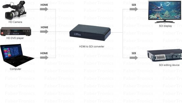 HDMI naar SDI - toepassing