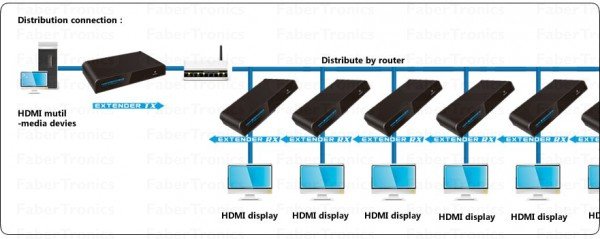 HDMI extender over TCP/IP LAN met IR