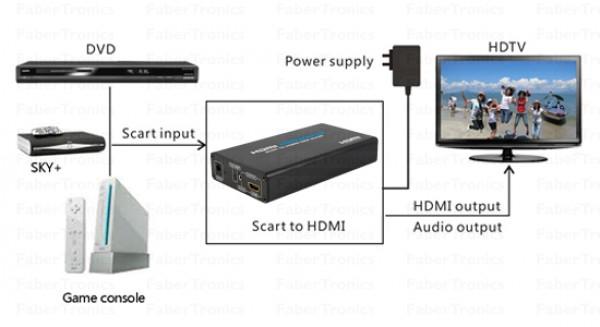 Scart naar HDMI converter 1080p overzicht